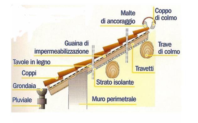 struttura dei tetti in legno. Black Bedroom Furniture Sets. Home Design Ideas