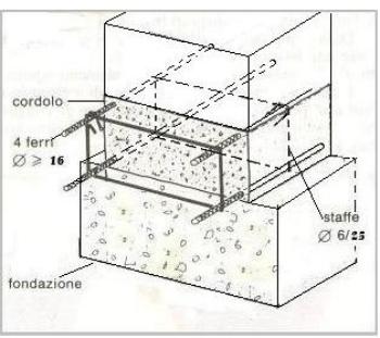 3 come costruire una casa in muratura armatura del for Fondazioni per case in legno