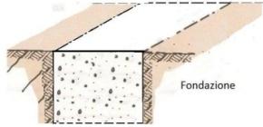 Fondazioni Per Edifici In Muratura.Come Costruire Una Casa In Muratura Inizio Lavori Fondazioni E