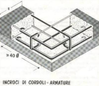 6 solaio in laterizio armato armature in ferro for Fondazioni per case in legno