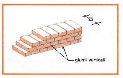 Muratura di mattoni intonacati o a facciavista for Costi di costruzione casa di mattoni
