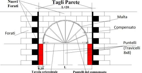 Costruzione di una porta ad arco in una parete interna esistente.