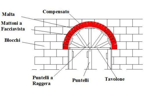 Come costruire un arco in mattoni a facciavista in una for Arco in mattoni a vista