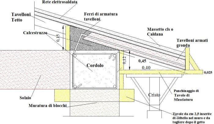 Cordolo in cemento per tetto