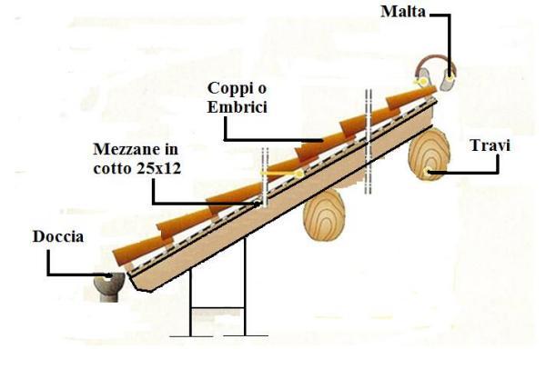 impermeabilizzare tettoia