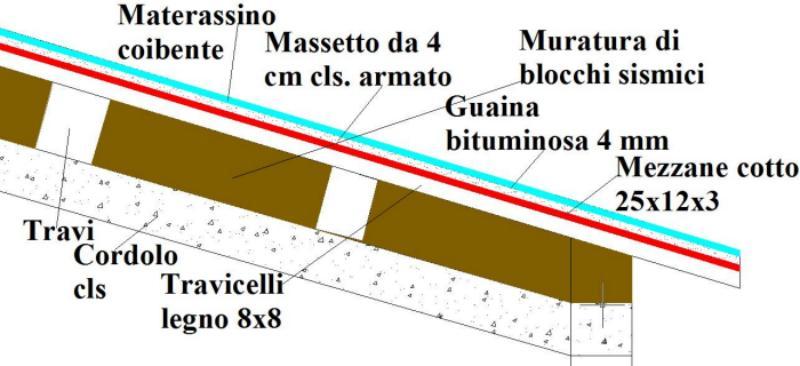 Spessore guaina impermeabilizzante tetto