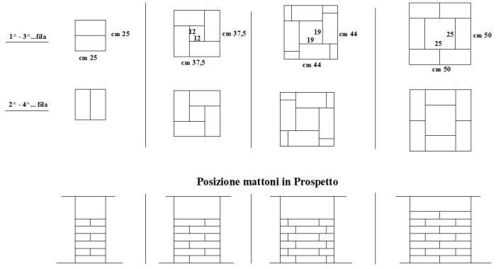 Come fare costruzione di pilastri in mattoni a for Costo per costruire pilastri di pietra