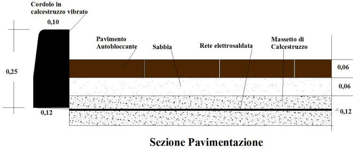 Come fare pavimento autobloccante per esterno realizzazione - Posa pavimento esterno su sabbia ...