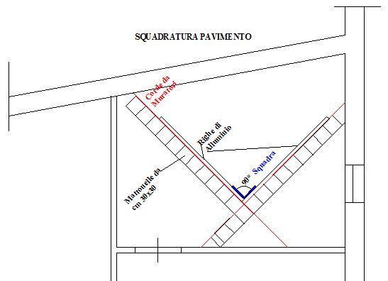Pavimenti squadratura dei locali messa in opera dei - Piastrellare su pavimento esistente ...