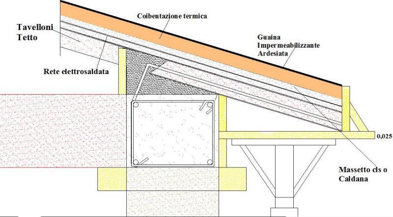come impermeabilizzare un tetto in cemento