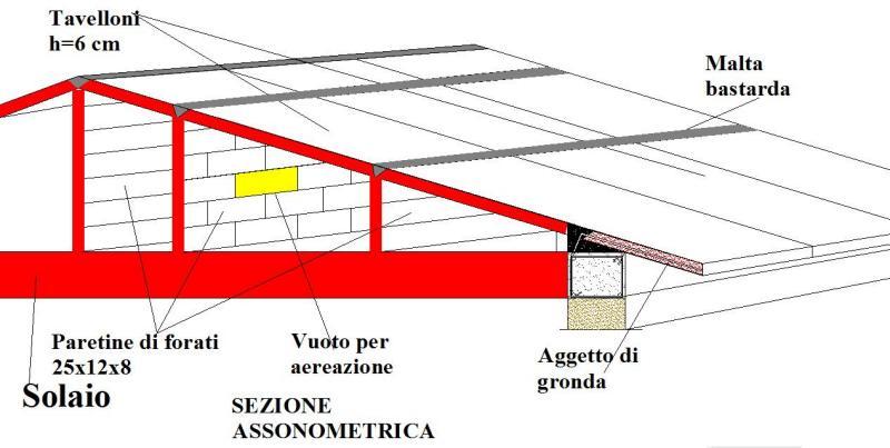 Come fare 14 costruzione di tetto in muratura for Come costruire un tetto su un piano di coperta