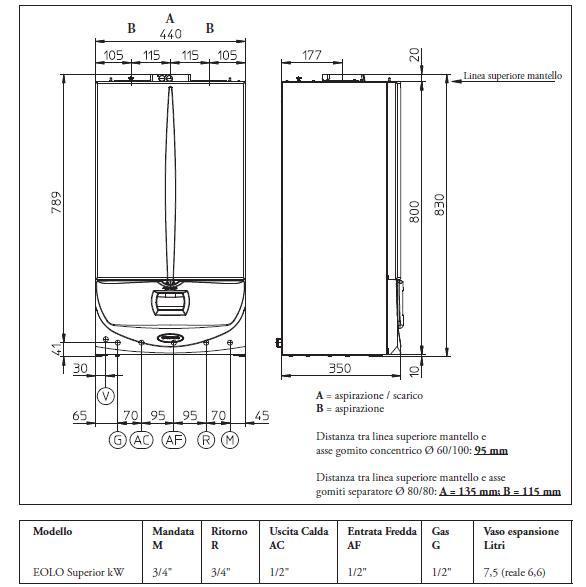 Impianto del gas tubazioni in rame in guaina a tenuta ed - Impianto idraulico a norma ...