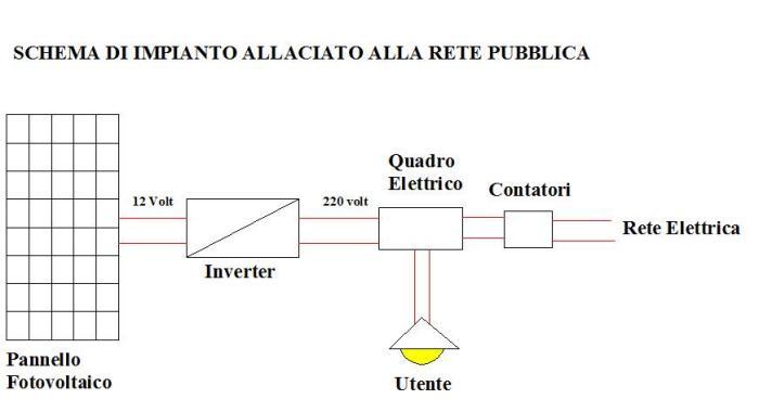 Schema Elettrico Di Un Pannello Solare : Cosa è un impianto fotovoltaico e come funziona