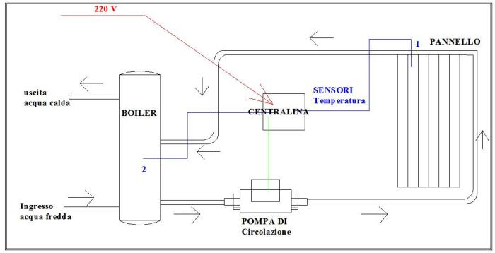 Pannello Solare Con Riscaldamento A Pavimento : Pannelli solari termici cosa sono e come funzionano
