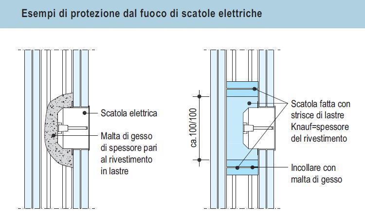 Pareti in cartongesso mille soluzioni per le nostre case - Realizzare impianto elettrico casa ...