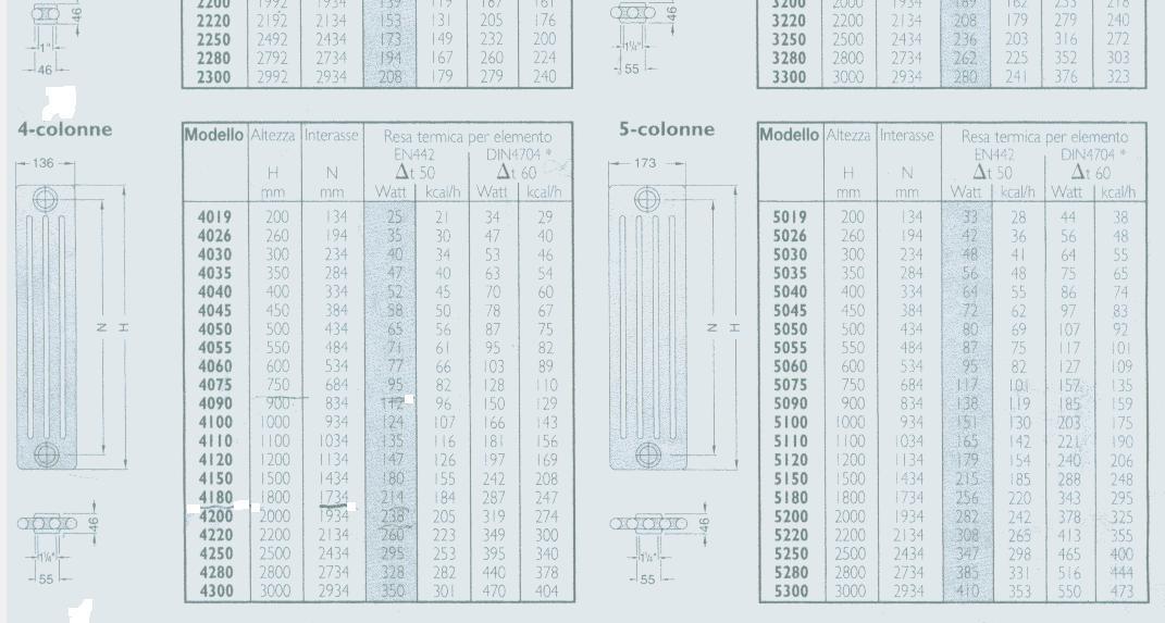 Schede tecniche radiatori ZEHNDER