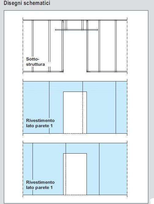 Cartongesso profilati per realizzare una porta for Parete in cartongesso con porta