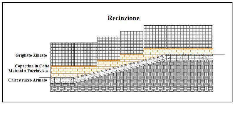 Costruzione recinzioni in terreni in piano ed in collina for Costruire un garage su un terreno in pendenza