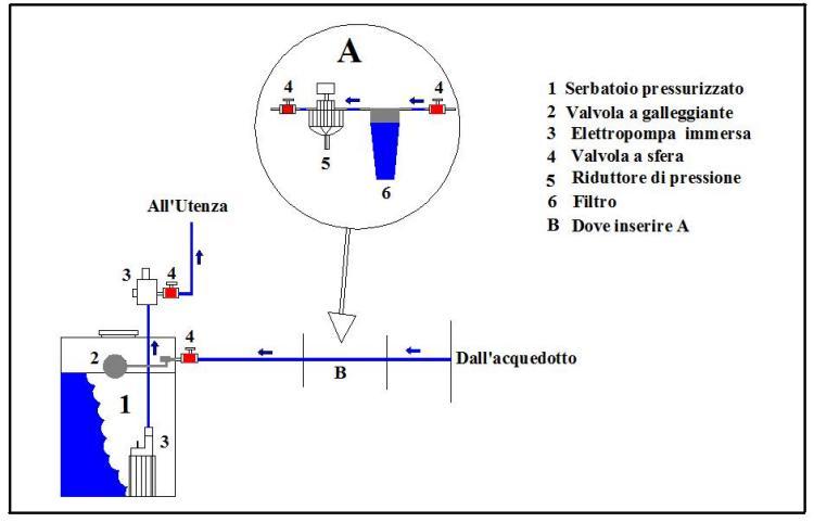 Schema impianto autoclave domestico fare di una mosca for Impianto autoclave schema