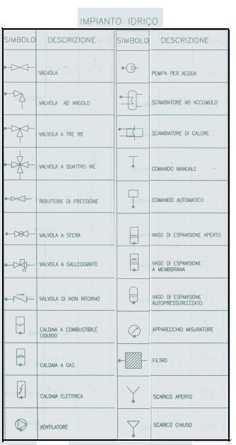 Simboli Grafici Essenziali Indicativi Degli Impianti Elettrico Ed