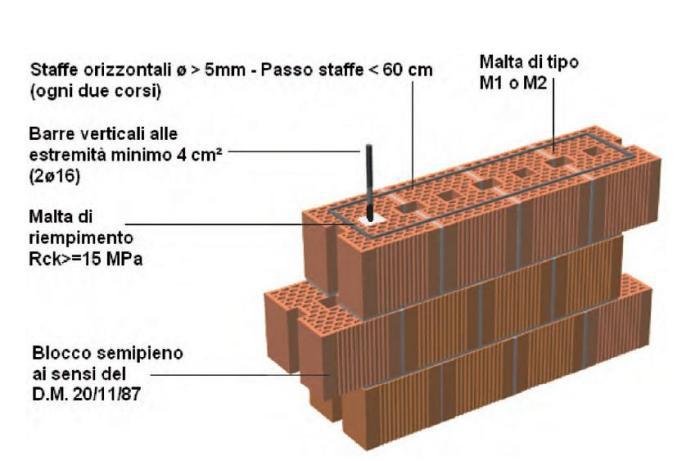 Casa immobiliare accessori prezzi mattoni poroton for Disegni di blocchi di cemento casa