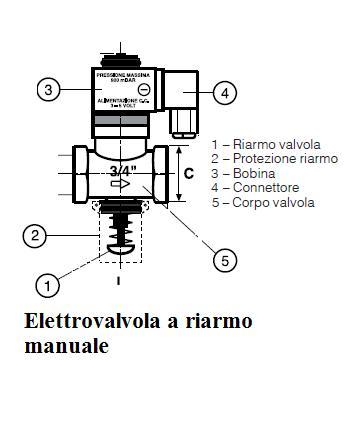 Elettrovalvola gas obbligatoria condizionatore manuale - Cucine a gas metano ...