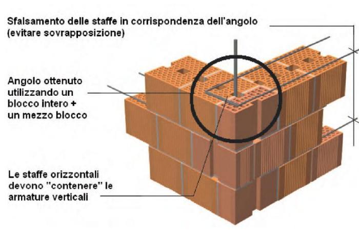 Prezzo mattoni poroton 30 tutte le immagini per la for Disegni di mattoni a casa
