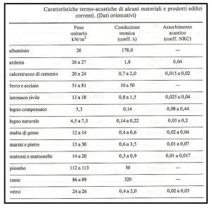 Caratteristiche  termo acustiche 1 1