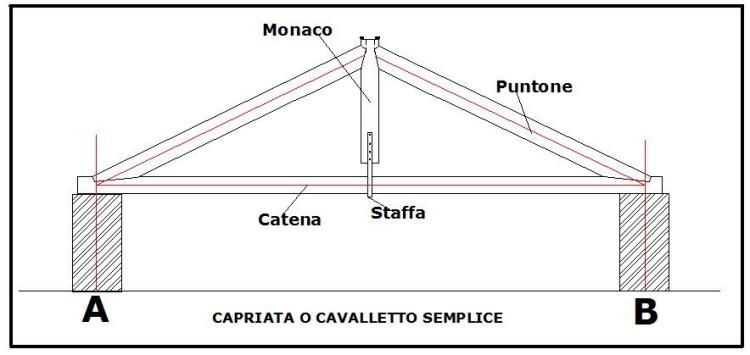 Calcolo capriata semplice in legno