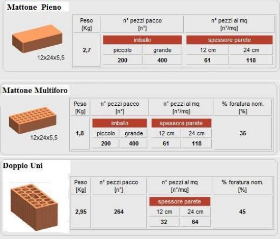 Dimensioni mattone pieno comune