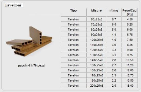 Dimensioni tavelle in laterizio per solai