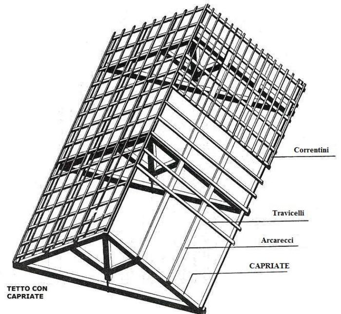La capriata in legno costruzione come fare for Planimetrie delle case con struttura in metallo