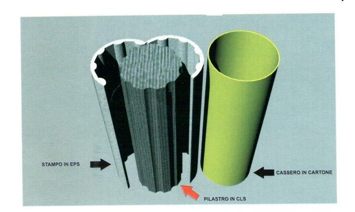Come realizzare capitelli per pilastri con casseri prefabbricati