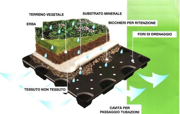 Come fare su di una terrazza un giardino pensile fai da te for Giardino in terrazza