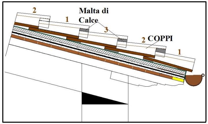 Tetto manto di copertura finale in embrici in laterizio for Tegole del tetto della casetta