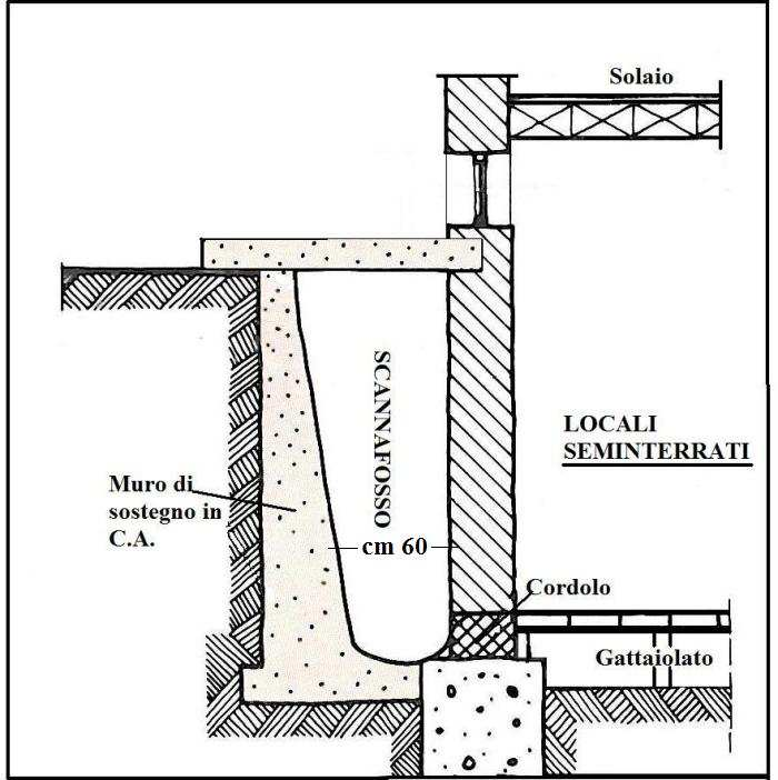 Quando un edificio ha bisogno di uno scannafosso come fare for Come progettare una pianta del piano interrato