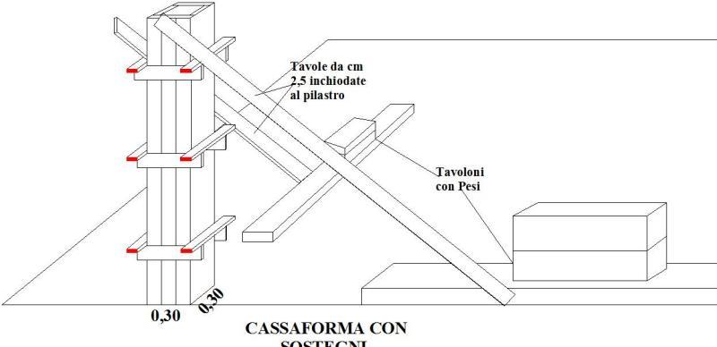 Casseratura pilastri