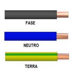 Impianto elettrico di una abitazione prima parte - Colori dei fili impianto elettrico casa ...