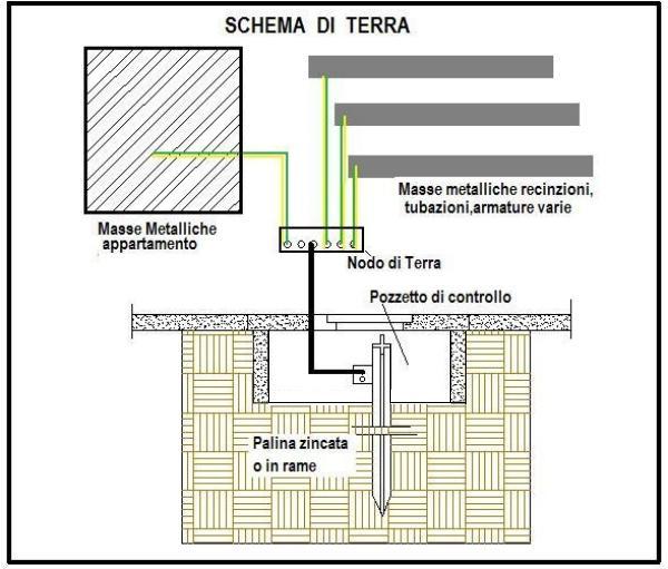 Schema Elettrico Impianto Gpl Romano : Schema impianto di terra fare una mosca