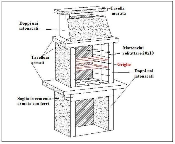 Come Costruire Un Barbecue In Ferro Excellent With Come Costruire