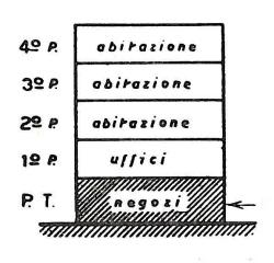 Tabelle millesimali tetto condominiale