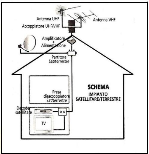 Schema Collegamento Amplificatore Antenna Tv : L impianto televisivo