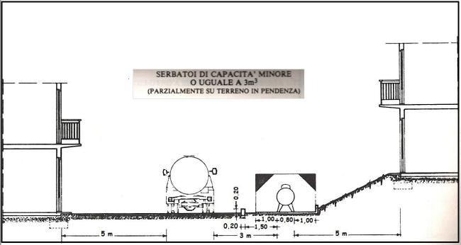 Serbatoio gasolio interrato dwg