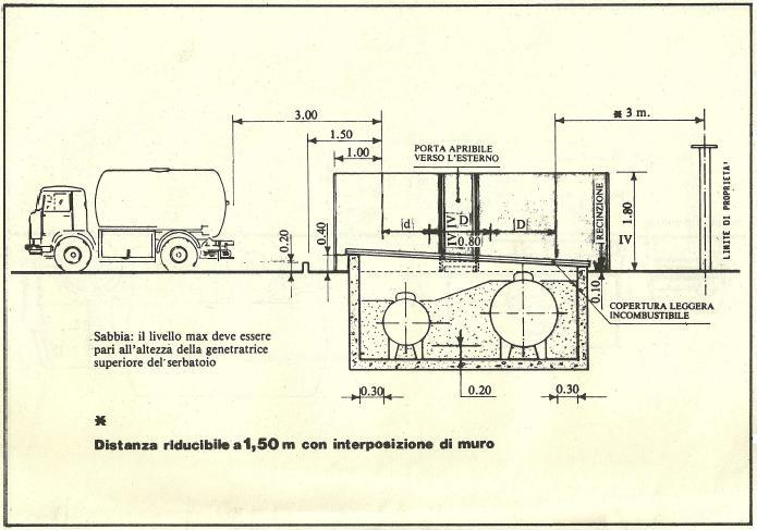 Serbatoi interrati di gpl fino a 3 mc distanze e caratteristiche - Bombolone gas interrato ...