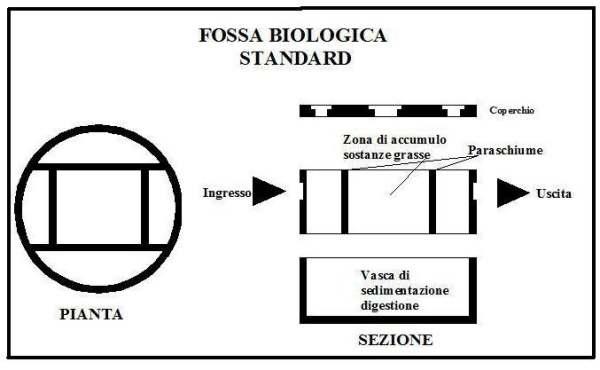 Differenze sostanziali fra fossa imhoff e fossa biologica for Fosse settiche in cemento