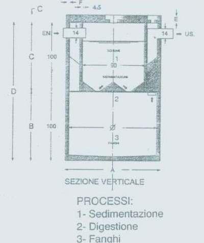 Differenze Sostanziali Fra Fossa Imhoff E Fossa Biologica Standard