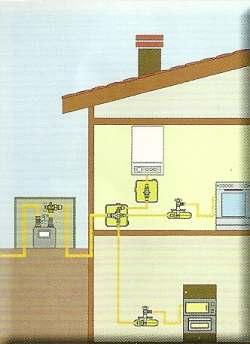 Un sistema a tubo multistrato per gas - Impianto gas casa ...
