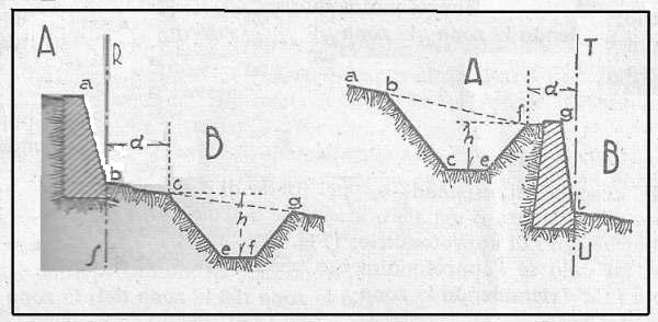 Muro Di Sostegno A Confine.1 Distanze Dal Confine Per Scavi Di Canali E Fossi