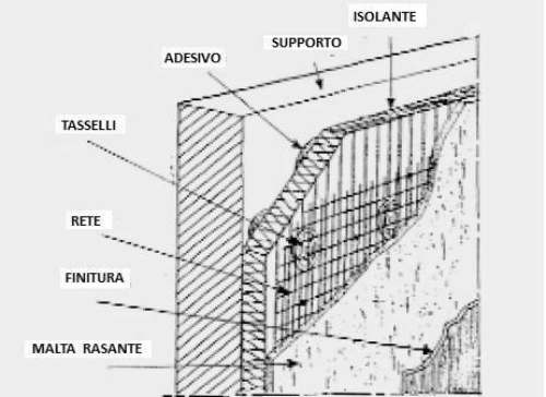 Sistema di montaggio con particolari di un cappotto - Rasatura muro esterno ...
