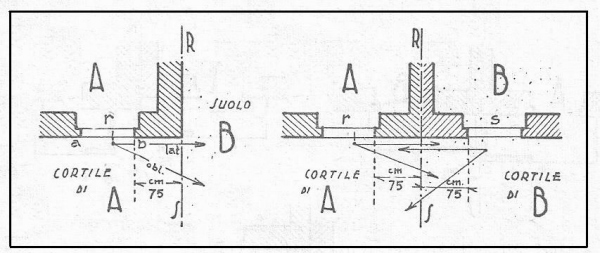 Distanze per l 39 apertura di vedute laterali ed oblique dai for Distanza siepe dal confine